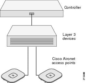 Getting Started Guide: Cisco Aironet 2700 Series Access Points - Cisco