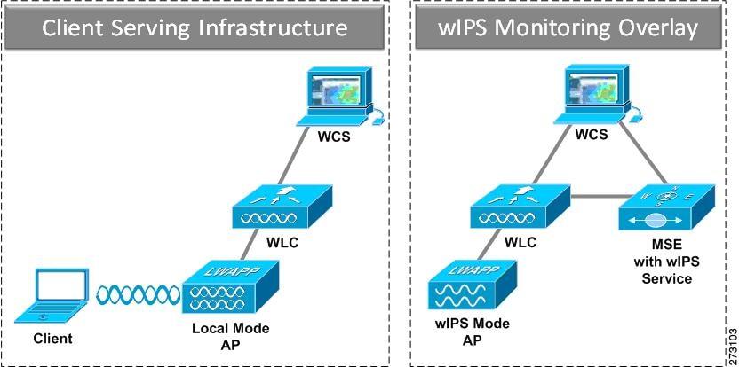Cisco Adaptive Wireless Intrusion Prevention System Configuration ...
