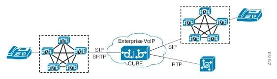 Cisco Unified Border Element Protocol-Independent Features