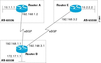 IP Routing: BGP Configuration Guide - Configuring a Basic BGP