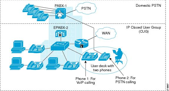 How to connect analig pgones to voip in nbn modwns
