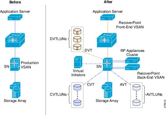 cisco mds 9000 family santap with emc recoverpoint design guide - emc recoverpoint crr