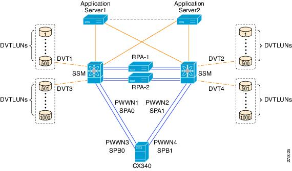 cisco mds 9000 family santap with emc recoverpoint design guide