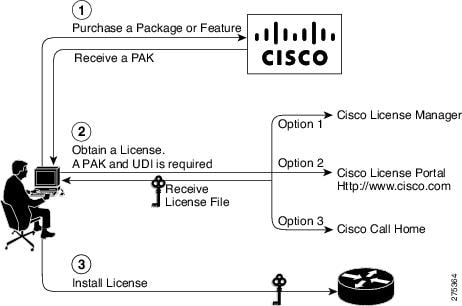 Software Activation on Cisco Integrated Services Routers - Cisco