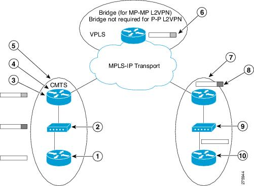 Cisco cBR Converged Broadband Routers Layer 2 and Layer 3 VPN