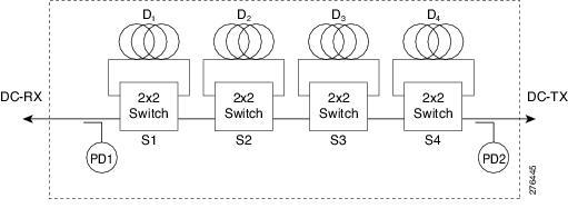 Pd1 unit guide