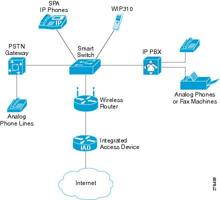 Cisco Small Business SPA300 Series, SPA500 Series, and