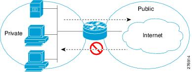 cisco switch allow ftp pdf
