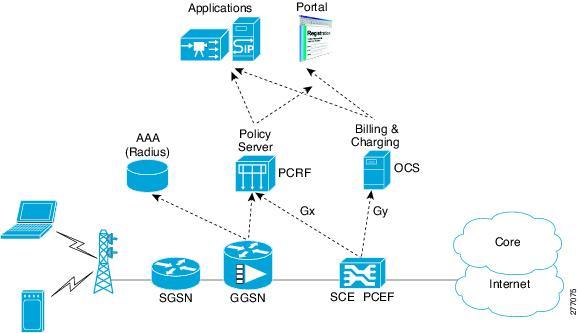 Cisco Service Control Mobile Solution Guide (LA), Release ...