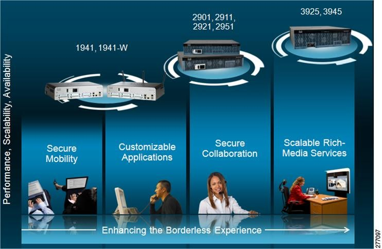 Cisco 2921 Integrated Services Router Integrated Services Router
