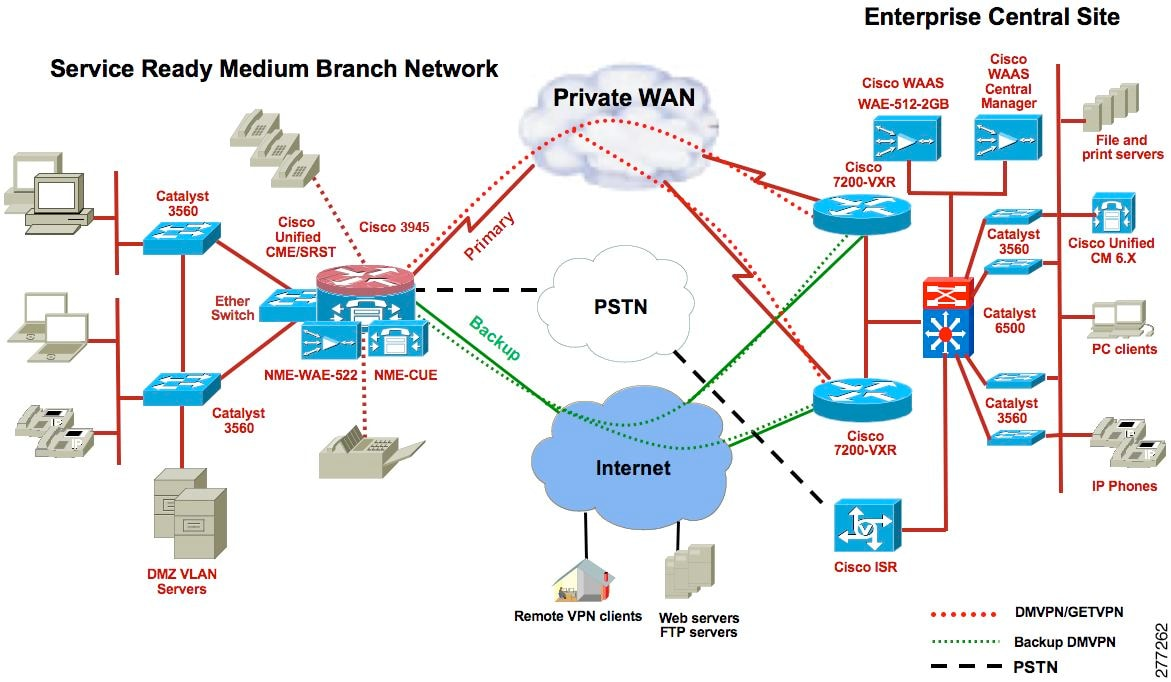 Services ready medium branch network system assurance guide system network topology publicscrutiny Image collections