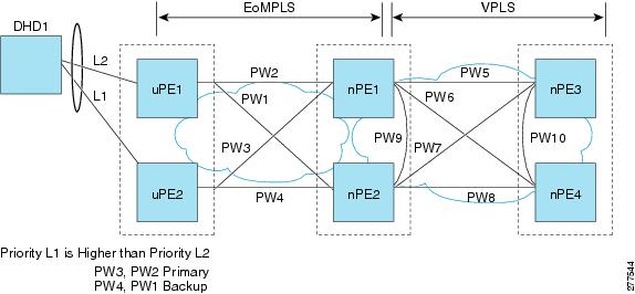 Carrier Ethernet Configuration Guide, Cisco IOS Release 15S