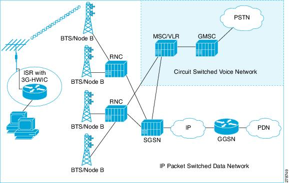 3g high speed wan interface card solution deployment guide for Architecture 3g