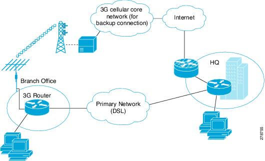 3G High-Speed WAN Interface Card Solution Deployment Guide