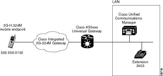 Cisco Integrated 3G-324M Gatew...