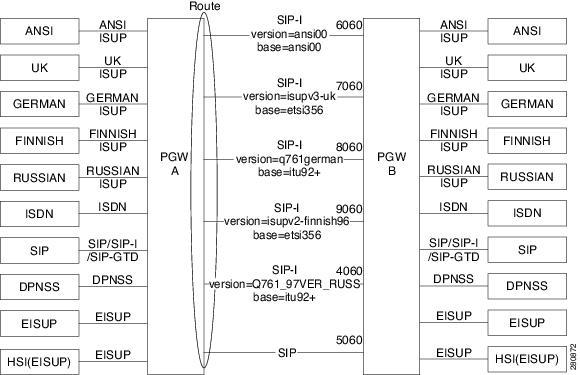 SIP-I Protocol - Cisco