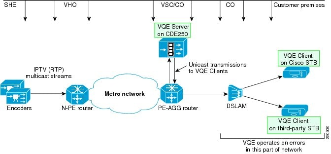cisco content delivery engine 205 220 250 280 285 420 460 470 if fec is used for error repair an smpte 2022 compatible fec stream generator such as the cisco digital content manager dcm is required