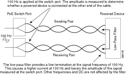 Troubleshooting Power over Ethernet (PoE) - Cisco
