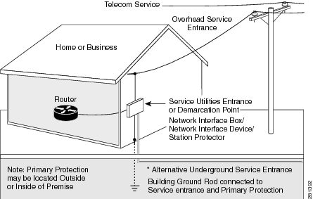 Connecting the Router - Cisco