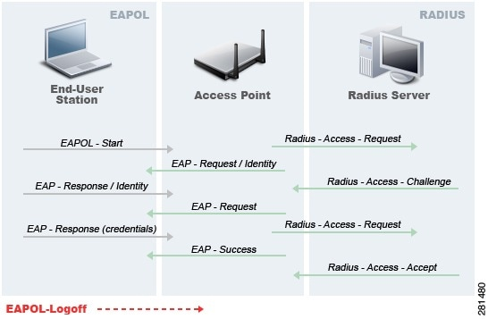 Cisco Prime Infrastructure Configuration Guide, Release 1 3