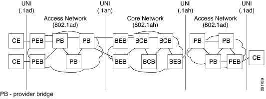 IEEE 802.1ah Provider Backbone Bridge