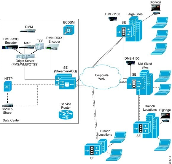 Cisco Ecds 2 5 Software Configuration Guide Product