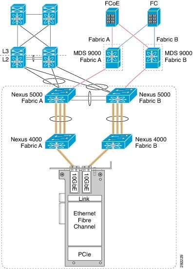 Cisco Nexus 5000 Series NX-OS FCoE Operations Guide, Release 5 1(3