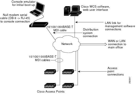 Web Controller Wiring Diagram on controller accessories, controller cabinet, controller computer diagram, controller battery, controller cable,