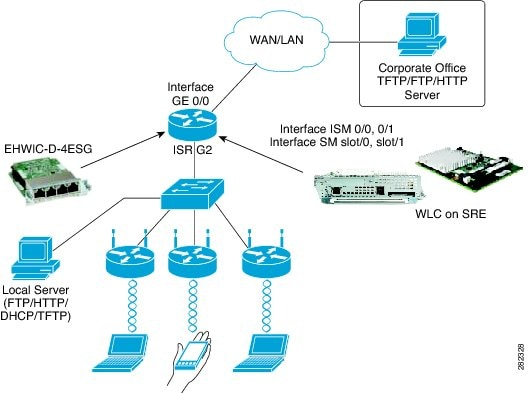 cisco 4321 router configuration guide