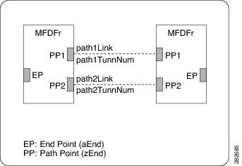 Cisco Prime Optical GateWay/CORBA User Guide and Programmer