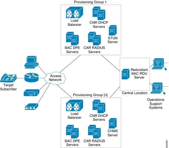 cisco broadband access center administrators guide 37
