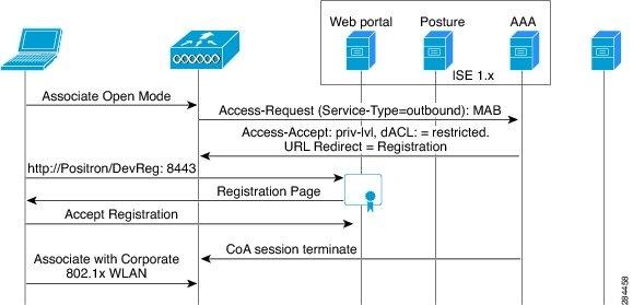 user device register