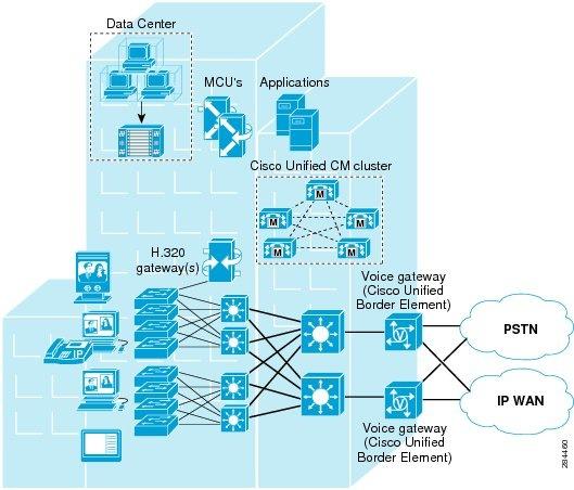 cisco im and presence 10.5 configuration guide