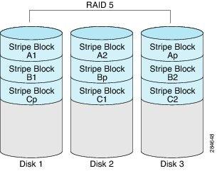Cli Configuration Guide For Cisco Ucs E Series Servers