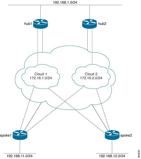 Broadband Access Aggregation and DSL Configuration Guide