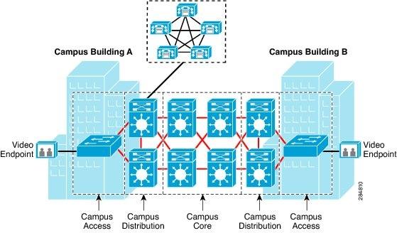 Cisco Video and TelePresence Architecture Design Guide ...