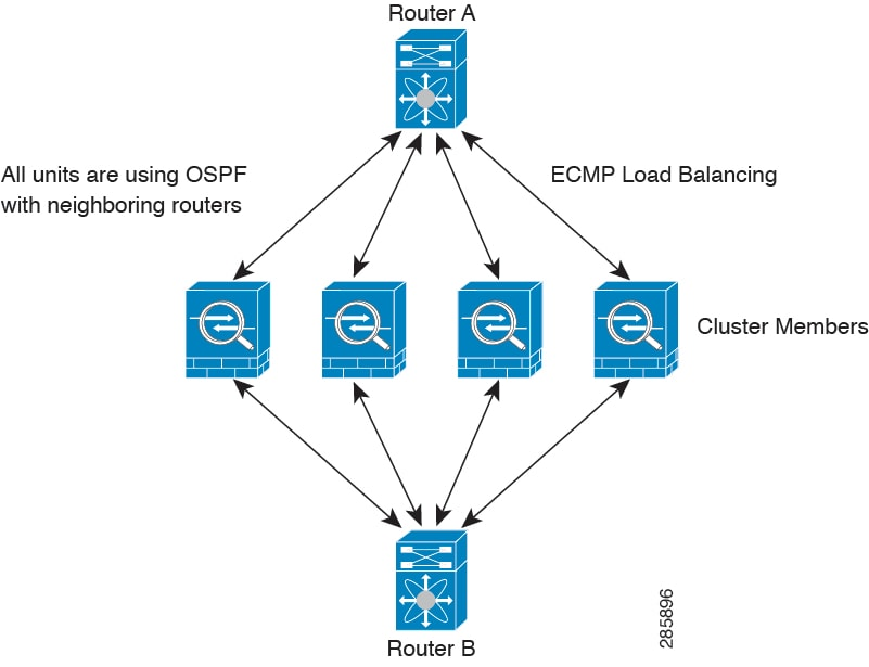 Cisco Asa Series Cli Configuration Guide 90 Configuring A