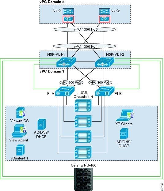 vmware view 4 5 on cisco unified computing system and emc unified cisco ucs configuration