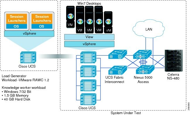 VMware View 4 5 on Cisco Unified Computing System and EMC Unified