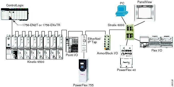 devices that do not have embedded switch technology can be