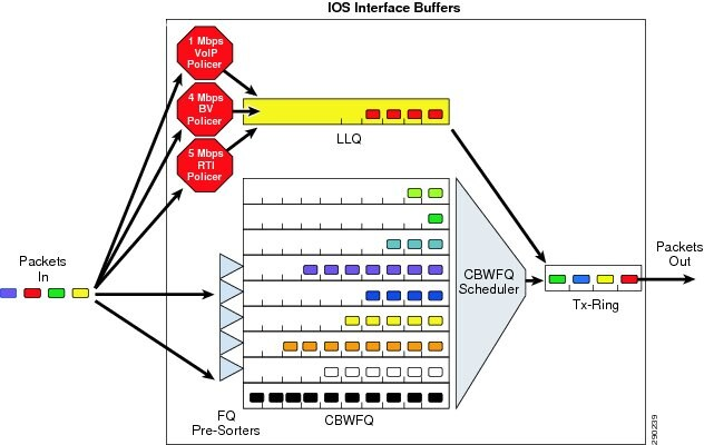 Medianet WAN Aggregation QoS Design 4 0 - Cisco