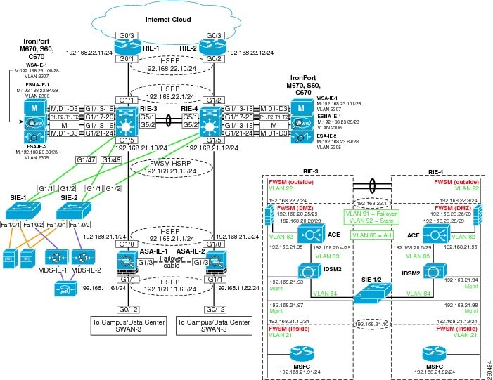 Cisco Pci Solution For Retail 2 0 Design And