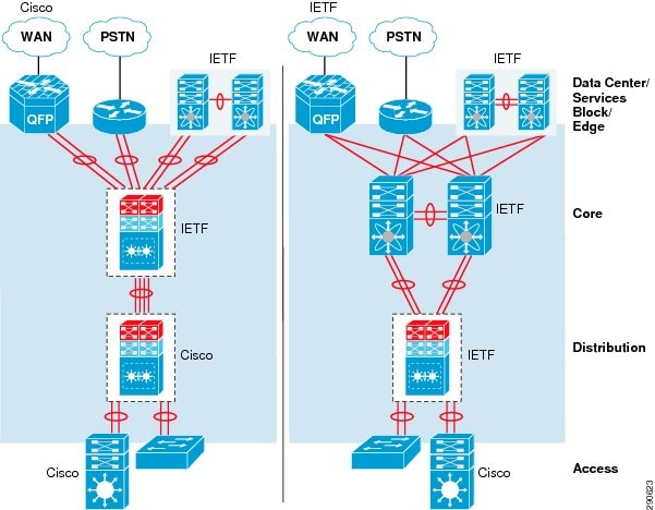 thesis on ospf