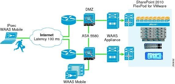 Microsoft SharePoint 2010 on FlexPod for VMware - Cisco on