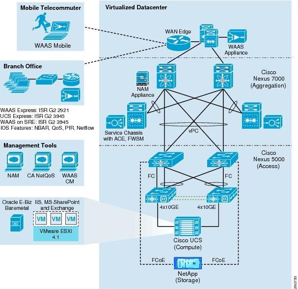 Application velocity 10 for enterprise applications cisco figure malvernweather Gallery