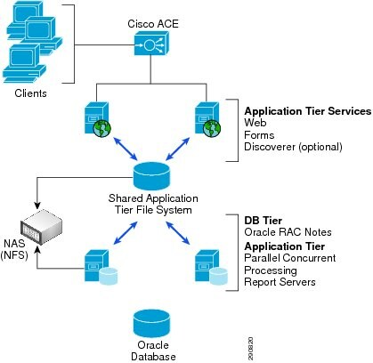 Application Velocity 1 0 for Enterprise Applications - Cisco