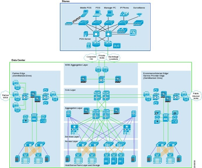 Cisco PCI Solution for Retail 2.0 Design and Implementation Guide ...