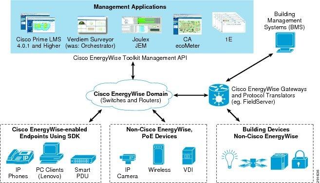 cisco energywise design guide