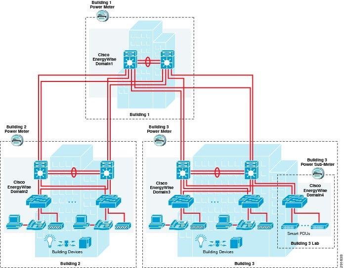 Cisco EnergyWise Design Guide - Cisco