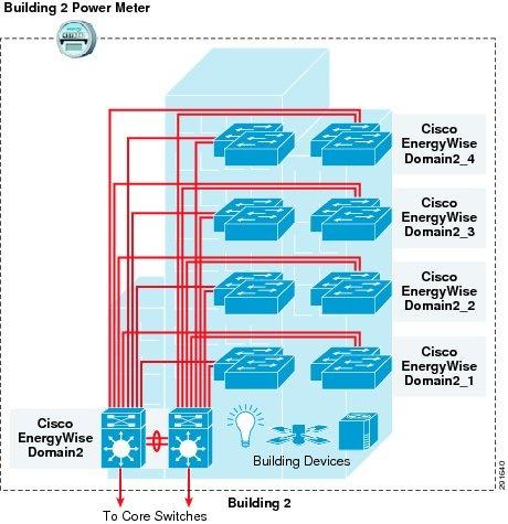 Cisco EnergyWise Design Guide - Cisco on
